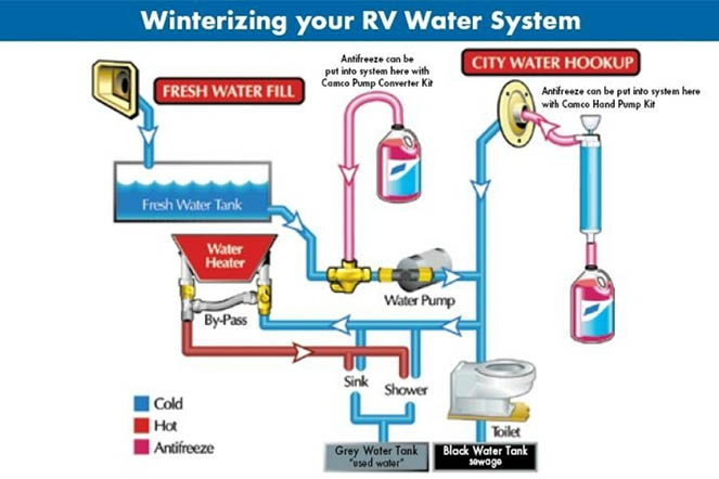 Winterizing your rv fresh water system
